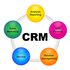 FOR SALE: Custom CRM Software For Franchise
